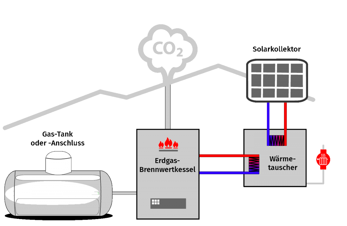 Saier Ulm Funktion Gas Heizung Hybrid mit Solarkollektor