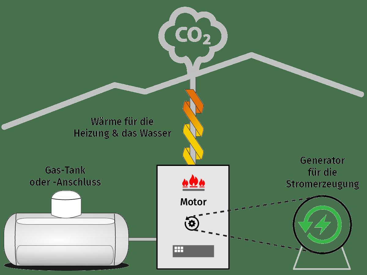 Saier Ulm Funktionsweise des Blockheizkraftwerkes BHKW